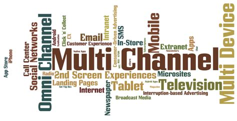 Where Should Direct Mail Fit Into Your Multi-Channel