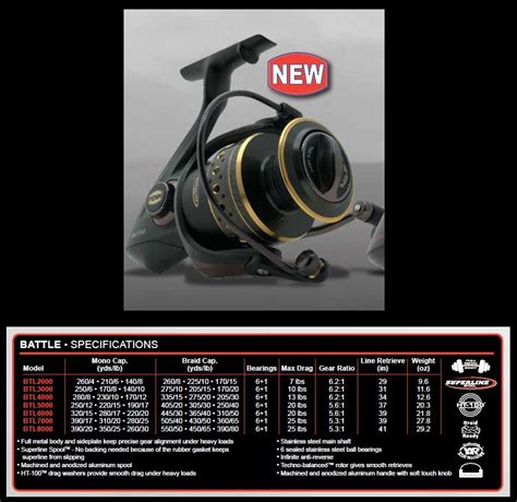 Best Surf and Pier reel in the $150 Range