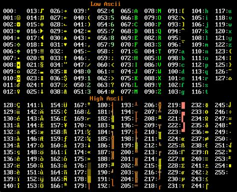 Program to calculate ACSII value of characters, digits and