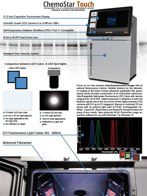 ChemoStar Touch ECL & Fluorescence Imager