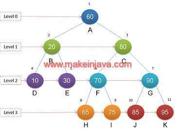 Binary tree traversal - level order/breadth first search