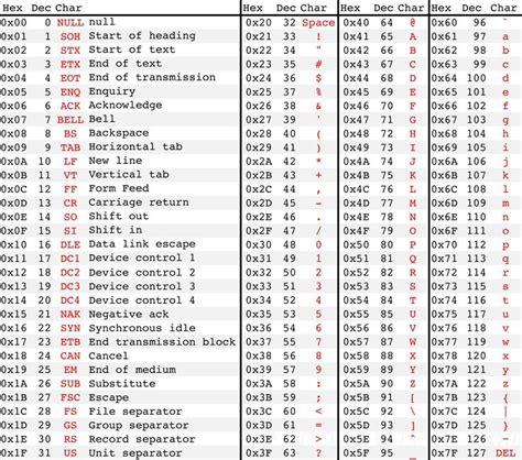 Better ASCII table | Programming | Pinterest | Tables and