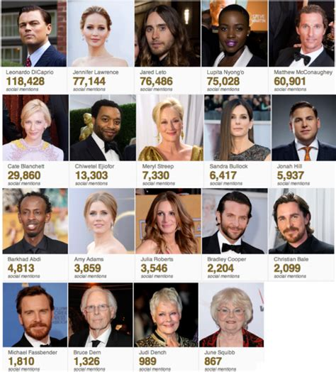 Oscar Searches And Social Mentions: Who Won The Night