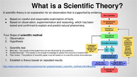 Unit 5 scientific theory - P1, M1 and D1