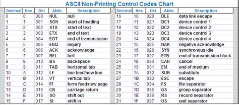ASCII Code, Extended ASCII characters (8-bit system) and