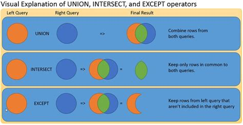 Learn to use Union, Intersect, and Except Clauses